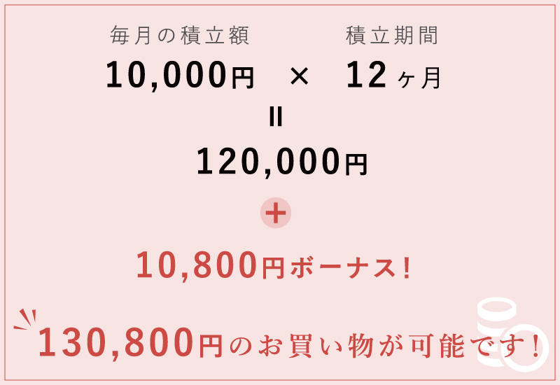 毎月10,000円積み立てると、130,800円のお買い物が可能です!